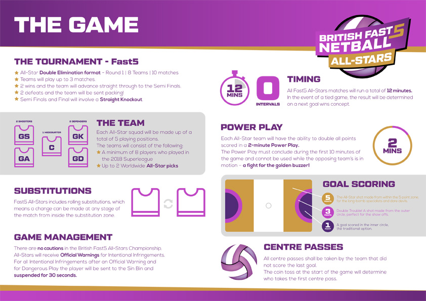 British Netball Fast5 AllStars - Rules of the game