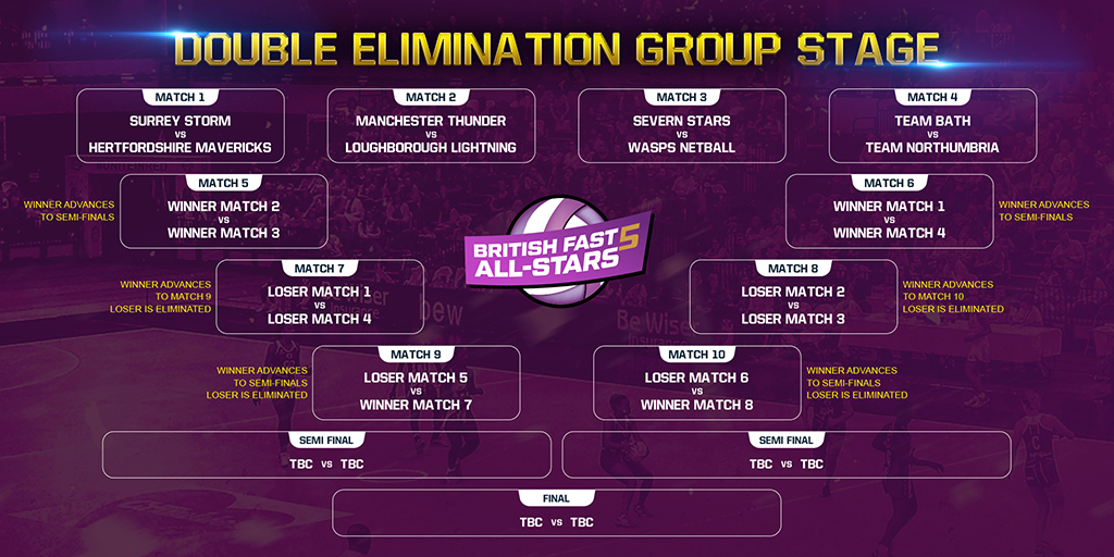 DRAW MADE FOR BRITISH FAST5 ALL-STARS CHAMPIONSHIP