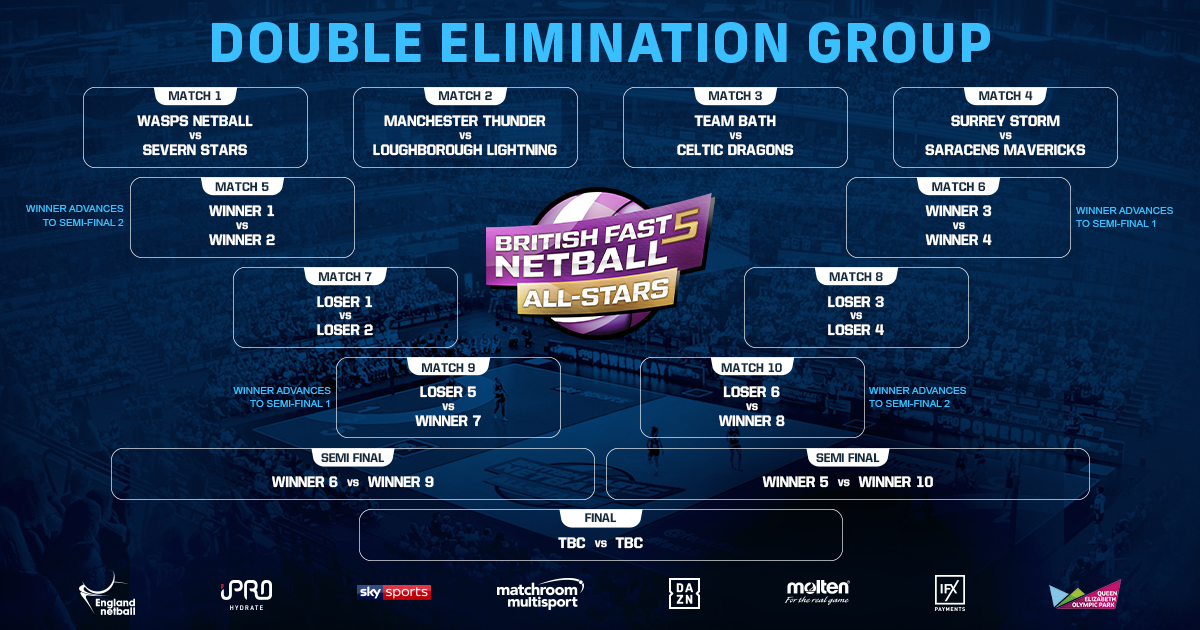 Fast5 Draw Pits Defending Champions Wasps Against Severn Stars